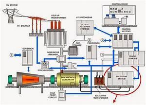 Diesel Generator Power Plant Diagram