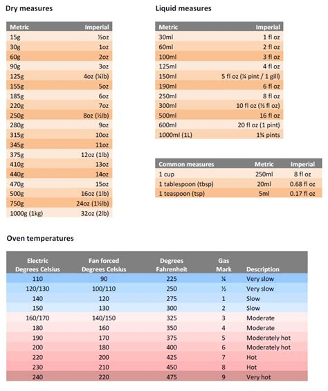 conversion cuisine liquid measures oven conversion charts whether you