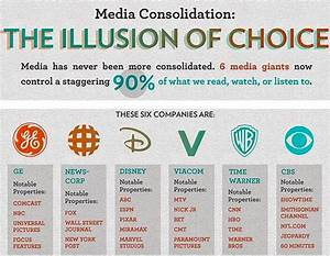 Demise of Fairness Doctrine and Failure of Mainstream News