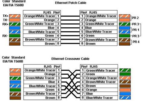 sysadminsolutions universal cat cat  colour coding  straight cross