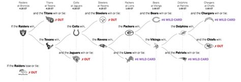week  nfl playoff picture mapping  paths