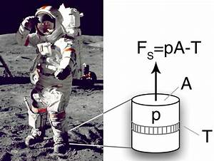 How to Maneuver in a Space Suit Using the 'Apollo Number ...