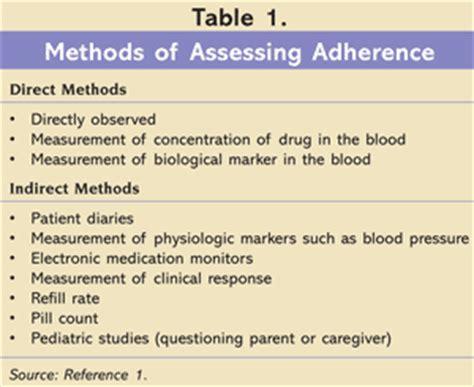 improving adherence   treatment  type  diabetes