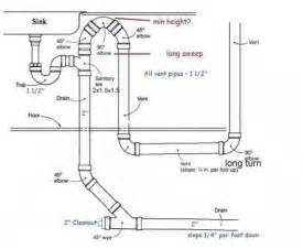 loop vent height for kitchen island sink doityourself - Kitchen Sink Island