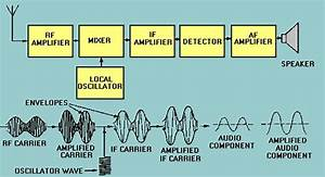 Radio Receiver Architectures  Part 1 U2014trf And Superhet  Faq
