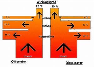 Wirkungsgrad Berechnen Motor : dieselmotor ottomotor vergleich common rail diesel ~ Themetempest.com Abrechnung