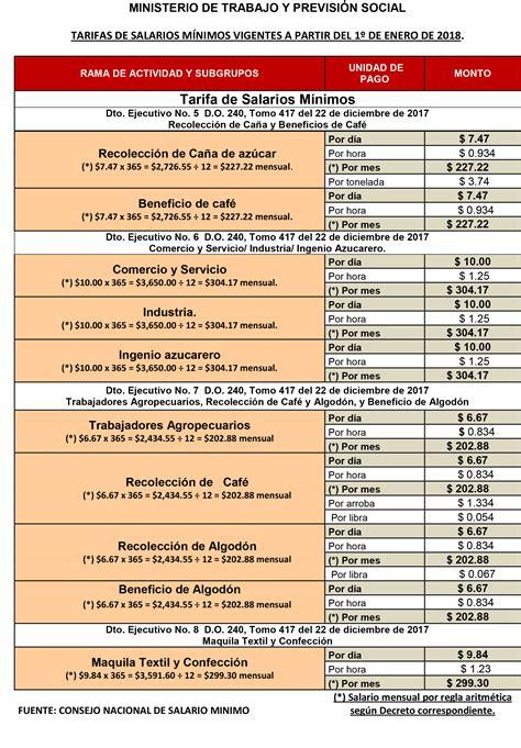 tabla salarios minimos vigentes enero 2018 jmb