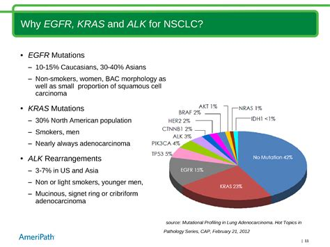 Why FISH for ALK Testing (and PCR for EGFR and KRAS) in NSCLC?
