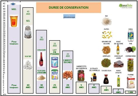 sos gaspillage alimentaire infos et solutions