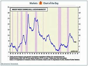 Chart  Stocks And The Misery Index