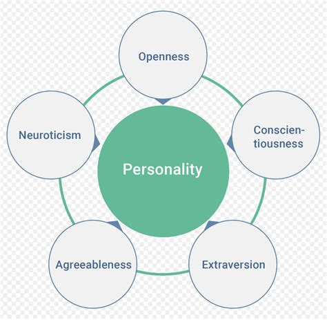 learning analytics  personality traits  scary night