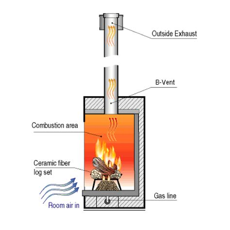 Fireplace Vents Outside Chimney Stove Fireplace Guide To