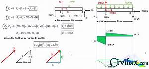 Drawing Shear  V  And Bending Moment  M  For A Beam