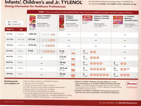 Tylenol Dosing Chart For Adults