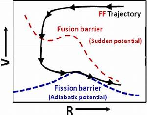 The Potential Energy Diagram For The Mechanism Of Fusion