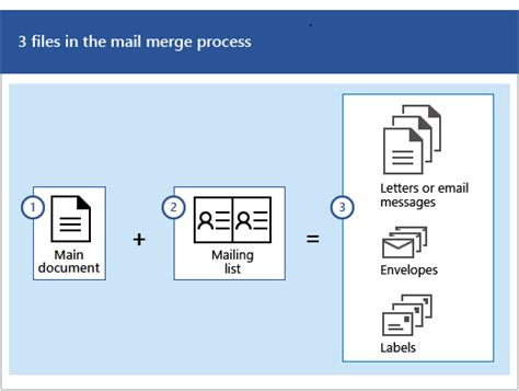 mail merge  send bulk email messages office support