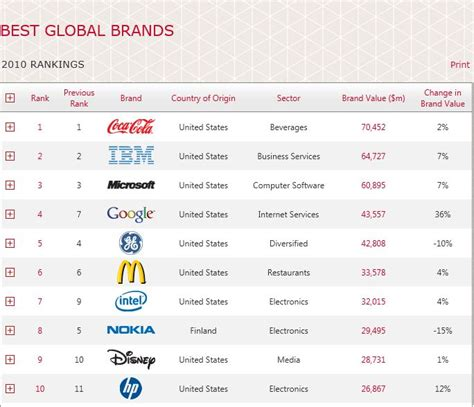 Top 10 Global Brands Of 2010  Small Business Development