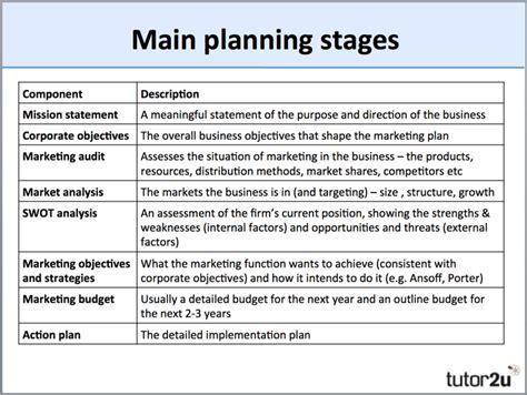 marketing planning overview business tutoru