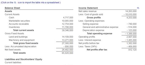 solved the balance sheet and income statement for shw cor chegg