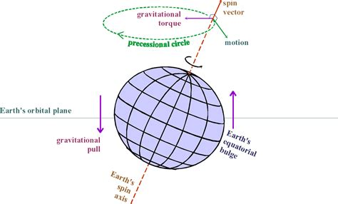 Positional Astronomy: Precession