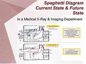 Spaghetti Diagrams