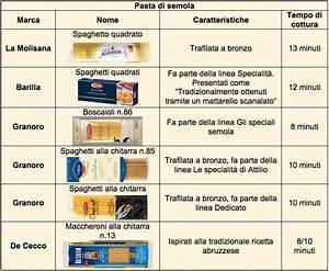 È guerra tra Barilla e La Molisana per lo spaghetto quadrato Il futuro dei consumi