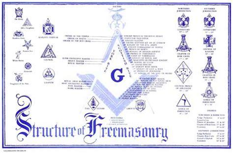 Freemason Vs Illuminati Is The Illuminati