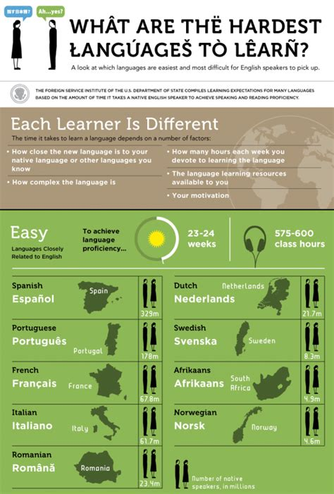 hardest languages  learn infographic