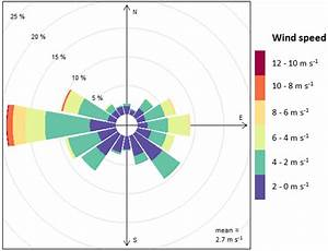 Wind Rose Of March 2015  Contribution Expressed In Percent