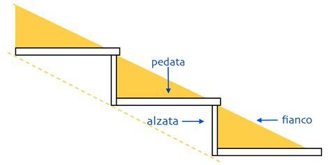 Progettare Scala Interna Progettare Una Scala Interna Stunning With Progettare Una