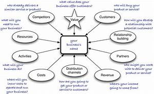 Developing business ideas | Play with Learning