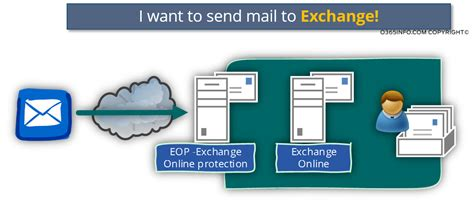 to send a send mail to exchange part 1 4 o365info need