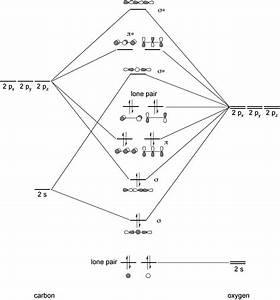 5 7a   Pi  -bonding In  Co 2