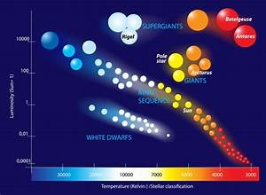 White Dwarf  Definition  Size  Temperature And Other Facts
