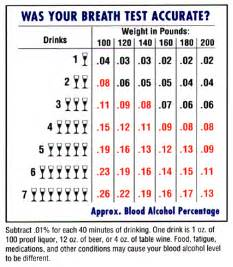 Blood Alcohol Level Chart