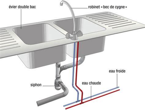 installer evier cuisine evacuation d 39 eau raccordement d 39 un évier bac de