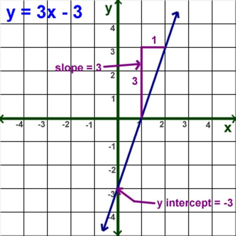 Slope Grapher by Graph Linear Equations Ochs Algebra Website