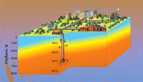 Петротермальная энергетика