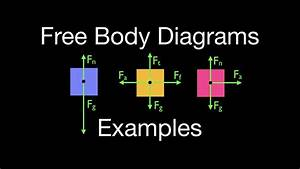 Newton U0026 39 S 2nd Law  15 Of 21  Free Body Diagrams  One