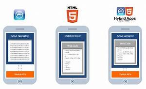 How To Develop A Custom Mobile App In 3 Simple Steps
