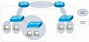 Best Ccna Ccnp Ccie Cisco Certification Training Institute In Indore Bhopal India  Hubs Vs