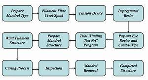 Typical Manufacturing Flow Chart For Filament Wound