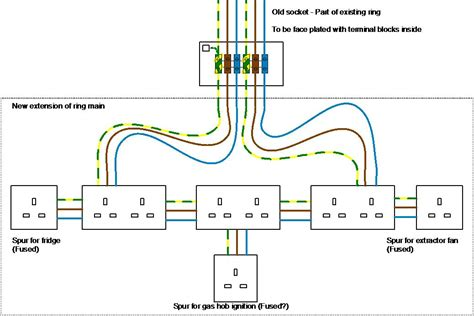 extending a ring an existing socket not used