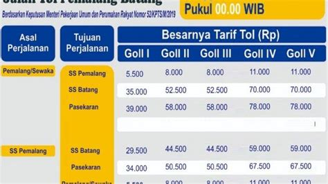 dasar penentuan tarif  ruas tol  jawa tengah