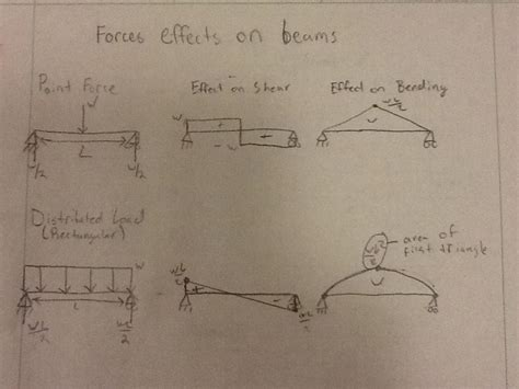 How Calculate Draw Shear Bending Moment