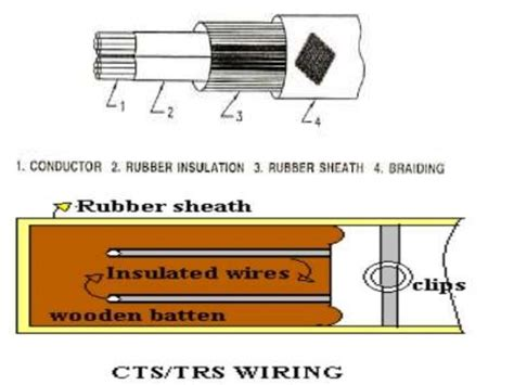 Types Of Wires,cables,connectors And Switches