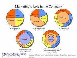 Marketing U0026 39 S Role In The Company Business Diagram