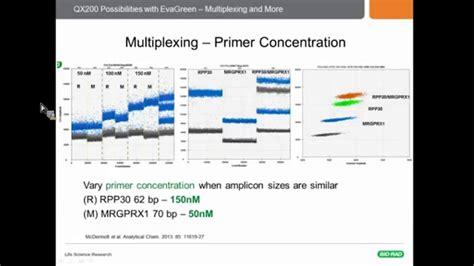 Droplet Digital™ PCR Assays: How to Design a Multiplex ...