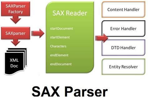 Introduction To Sax Parser In Java With Example