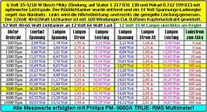 Lumen Watt Tabelle Led : als einspurigen kraftfahrer wollen wir doch rechtzeitig von anderenverkehrsteilnehmern gesehen ~ Eleganceandgraceweddings.com Haus und Dekorationen